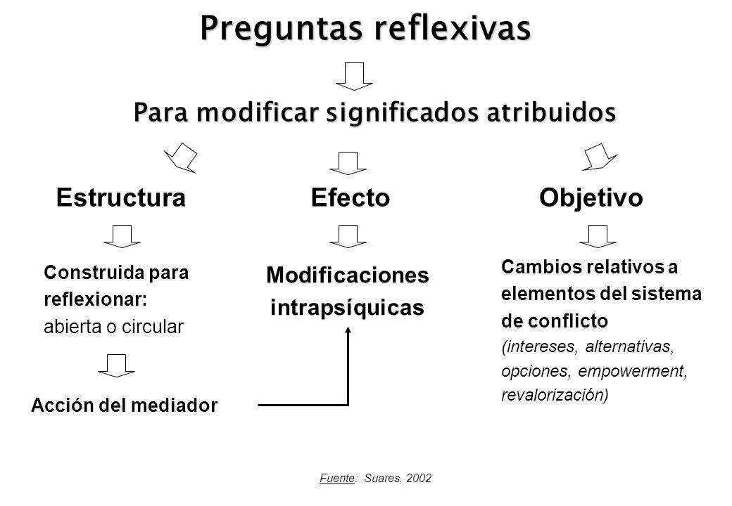 Preguntas reflexivas Fuente: Suares, 2002 Para modificar significados atribuidos EstructuraObjetivoEfecto Construida para reflexionar: abierta o circu