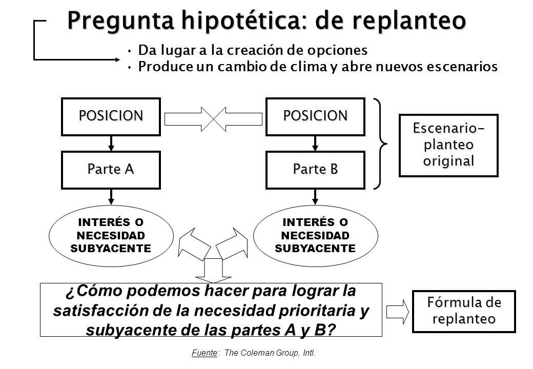 Pregunta hipotética: de replanteo Fuente: The Coleman Group, Intl. POSICIONPOSICION Parte A Parte B INTERÉS O NECESIDAD SUBYACENTE Fórmula de replante