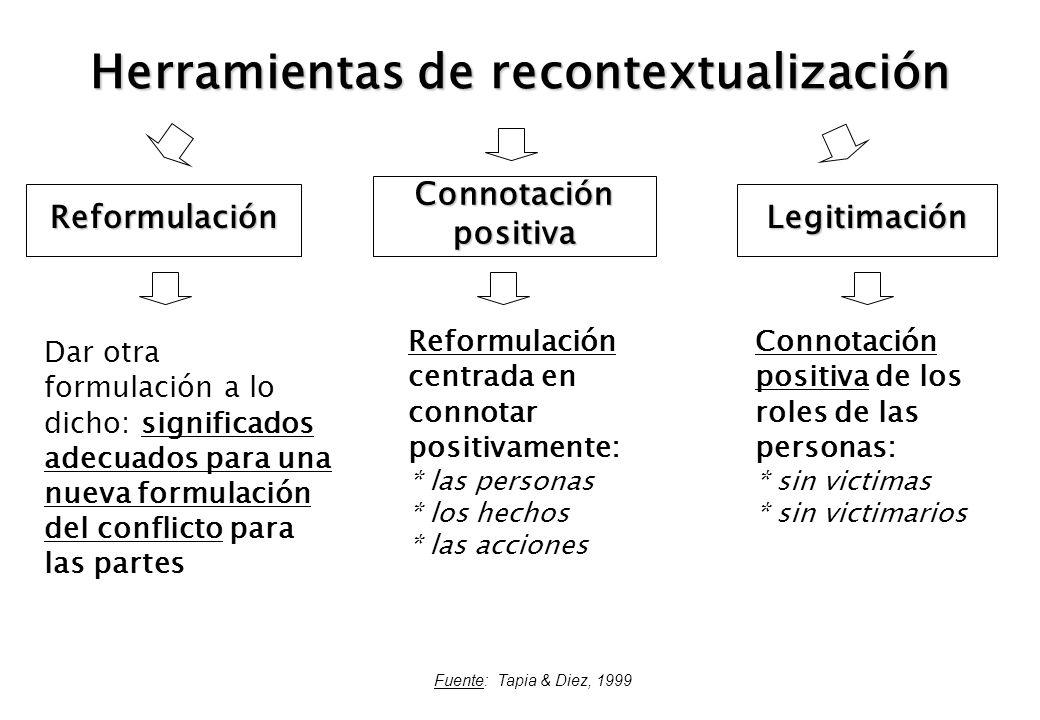 Herramientas de recontextualización Reformulación Connotación positiva Legitimación Dar otra formulación a lo dicho: significados adecuados para una n