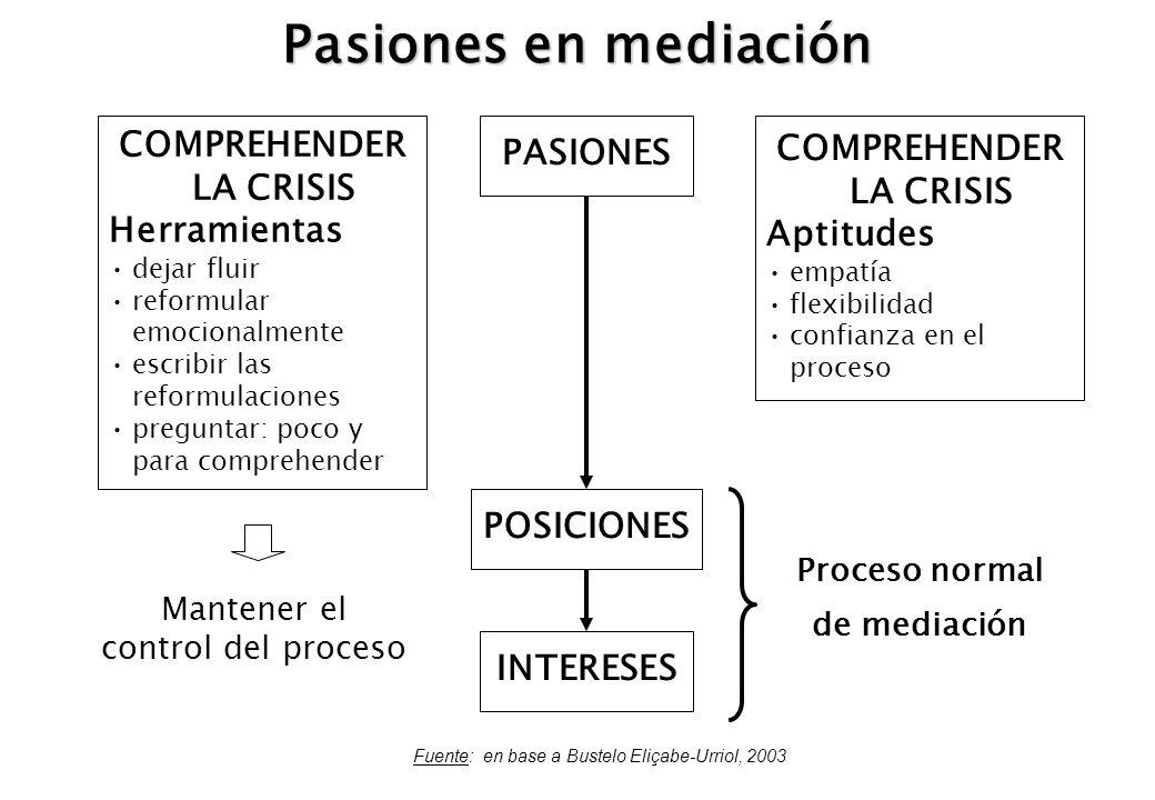 Pasiones en mediación Fuente: en base a Bustelo Eliçabe-Urriol, 2003 COMPREHENDER LA CRISIS Herramientas dejar fluir reformular emocionalmente escribi