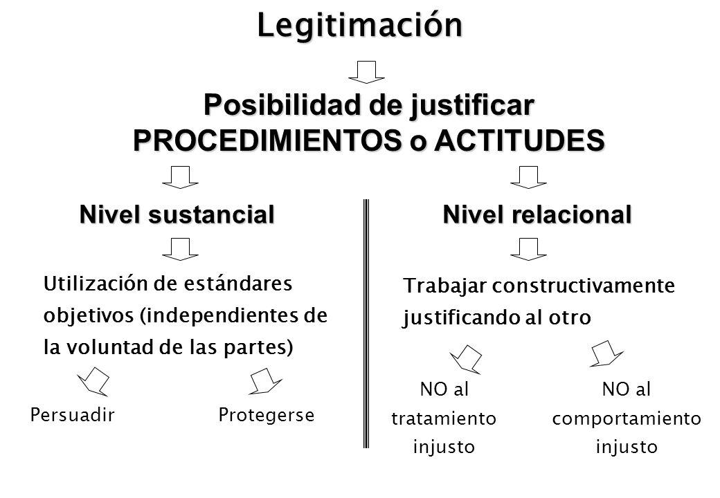 Legitimación Posibilidad de justificar PROCEDIMIENTOS o ACTITUDES Nivel sustancial Nivel relacional Utilización de estándares objetivos (independiente