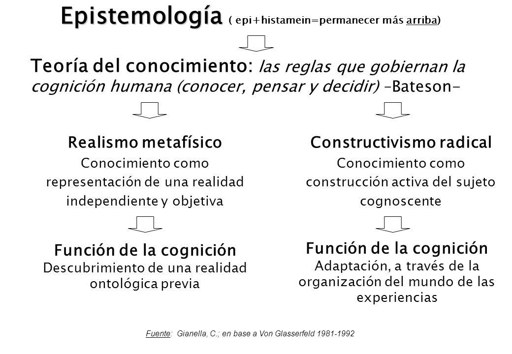 Epistemología Epistemología ( epi+histamein=permanecer más arriba) Teoría del conocimiento: las reglas que gobiernan la cognición humana (conocer, pen