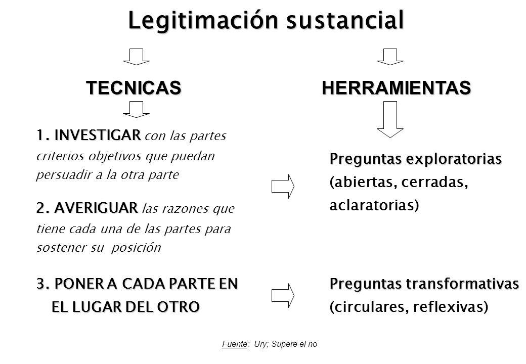 Legitimación sustancial Fuente: Ury; Supere el no TECNICASHERRAMIENTAS 1. INVESTIGAR 1. INVESTIGAR con las partes criterios objetivos que puedan persu