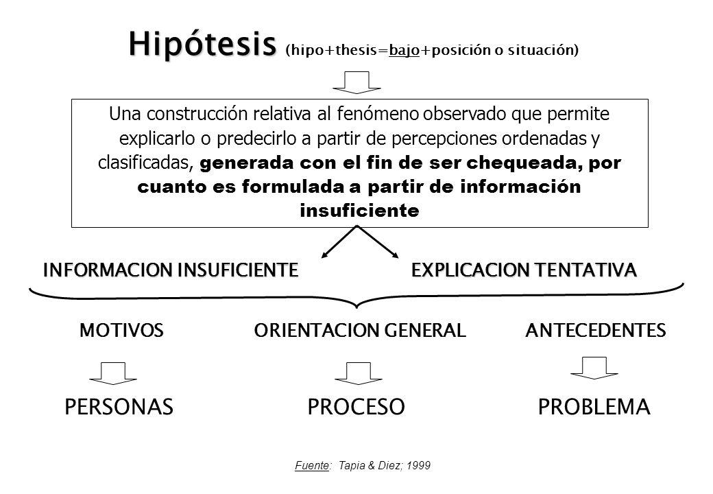 Hipótesis Hipótesis (hipo+thesis=bajo+posición o situación) INFORMACION INSUFICIENTE EXPLICACION TENTATIVA MOTIVOSANTECEDENTESORIENTACION GENERAL PERS