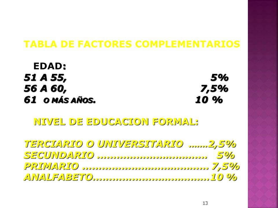 TABLA DE FACTORES COMPLEMENTARIOS : EDAD: 51 A 55, 5% 56 A 60, 7,5% 61 O MÁS AÑOS. 10 % NIVEL DE EDUCACION FORMAL: NIVEL DE EDUCACION FORMAL: TERCIARI