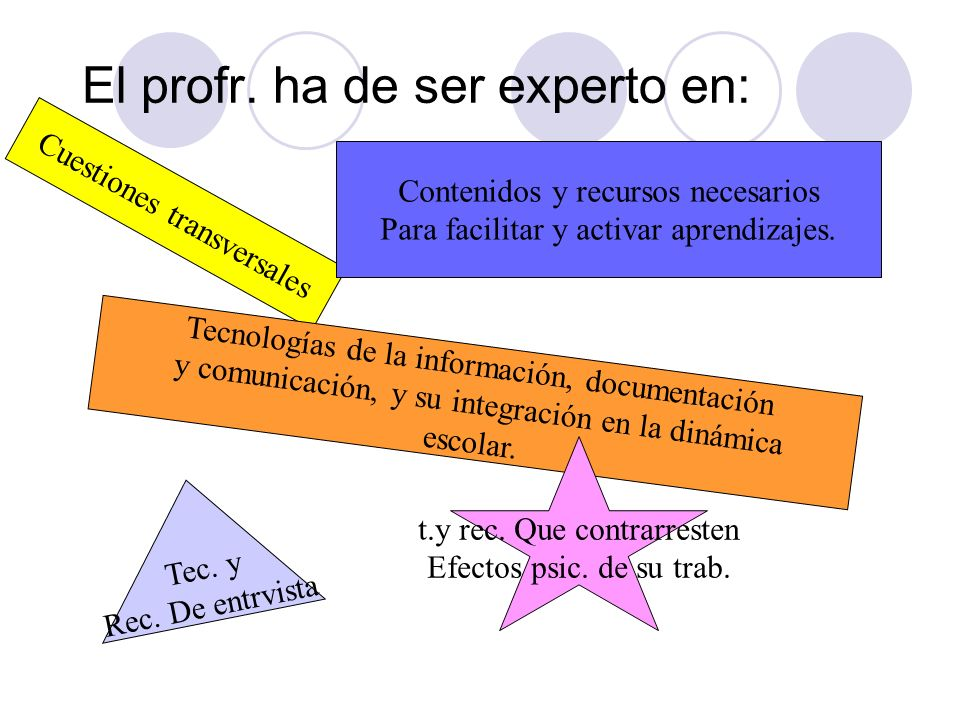 El profr. ha de ser experto en: Cuestiones transversales Contenidos y recursos necesarios Para facilitar y activar aprendizajes. Tecnologías de la inf