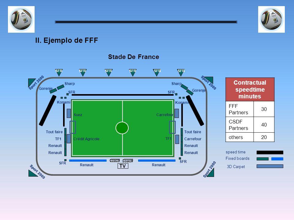 Stade De France Coach TV Carrefour Tout faire TF1 Suez Crédit AgricoleTF1 Renault Tout faire Carrefour Renault SFR Sharp Gorenje Sport 2000 Gorenje SF