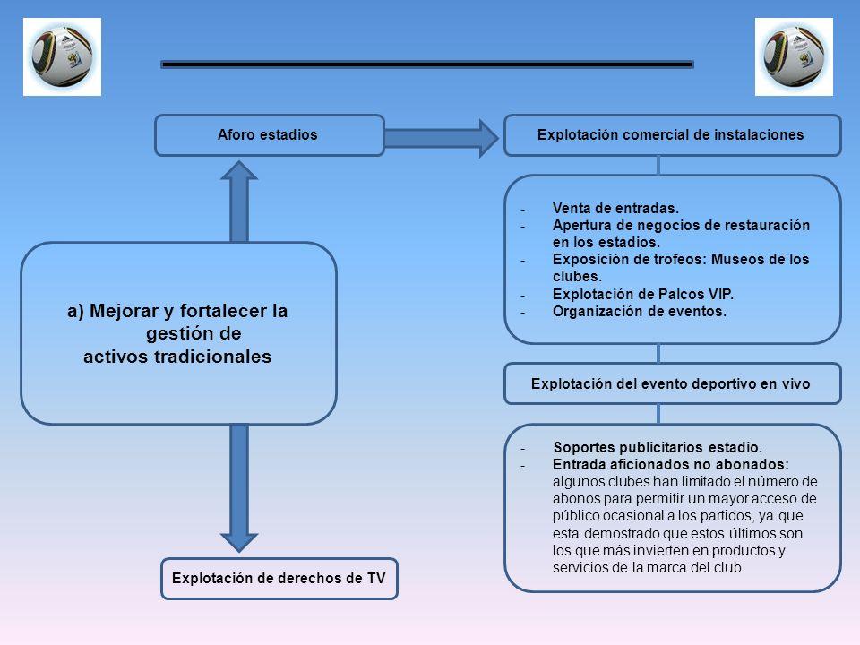 Explotación de derechos de TV Explotación comercial de instalaciones a) Mejorar y fortalecer la gestión de activos tradicionales Aforo estadios Explot