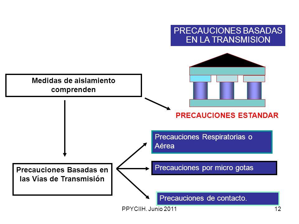 PPYCIIH. Junio 201112 Precauciones de contacto. Medidas de aislamiento comprenden Precauciones Respiratorias o Aérea Precauciones por micro gotas Prec