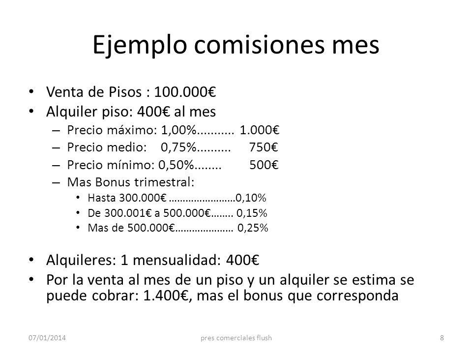 Ejemplo comisiones mes Venta de Pisos : 100.000 Alquiler piso: 400 al mes – Precio máximo: 1,00%........... 1.000 – Precio medio: 0,75%.......... 750