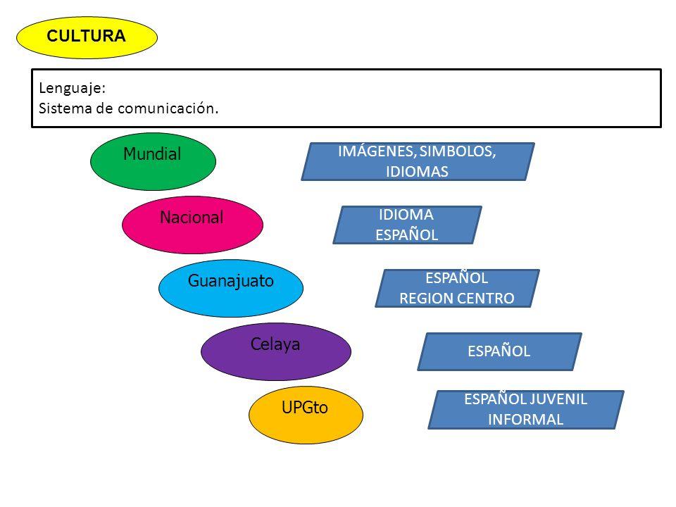 Lenguaje: Sistema de comunicación. Mundial CULTURA UPGto Celaya Guanajuato Nacional IMÁGENES, SIMBOLOS, IDIOMAS IDIOMA ESPAÑOL ESPAÑOL REGION CENTRO E