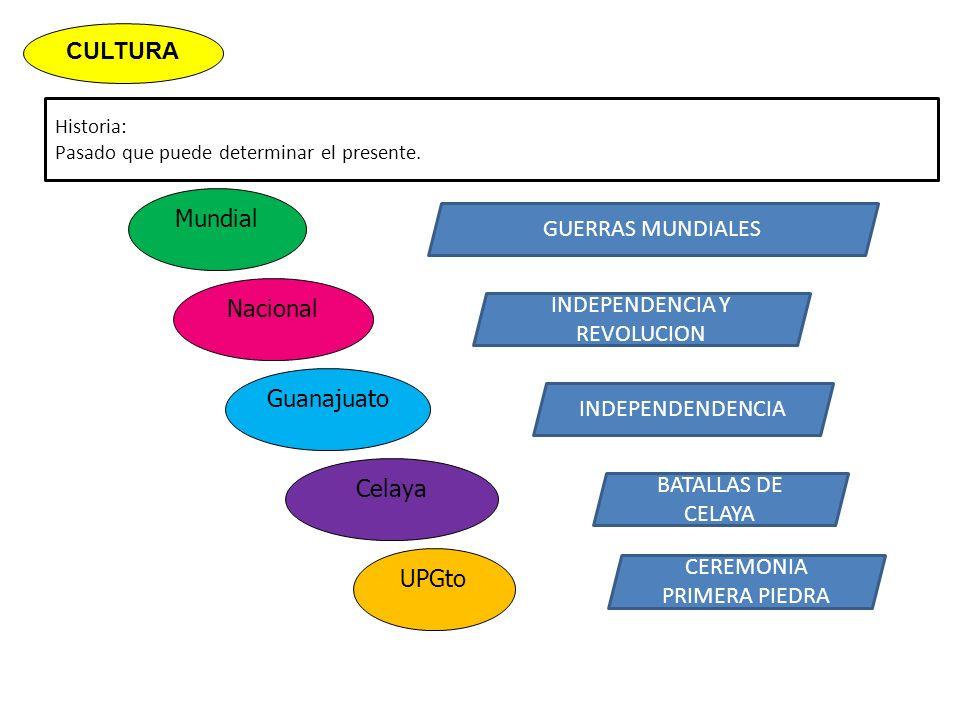 Historia: Pasado que puede determinar el presente. Mundial CULTURA Celaya Guanajuato Nacional GUERRAS MUNDIALES INDEPENDENCIA Y REVOLUCION INDEPENDEND