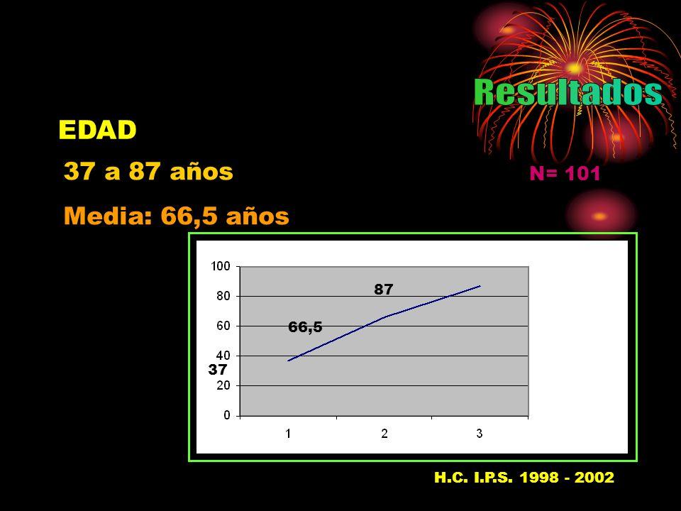 EDAD N= 101 37 a 87 años Media: 66,5 años 37 66,5 87 H.C. I.P.S. 1998 - 200237