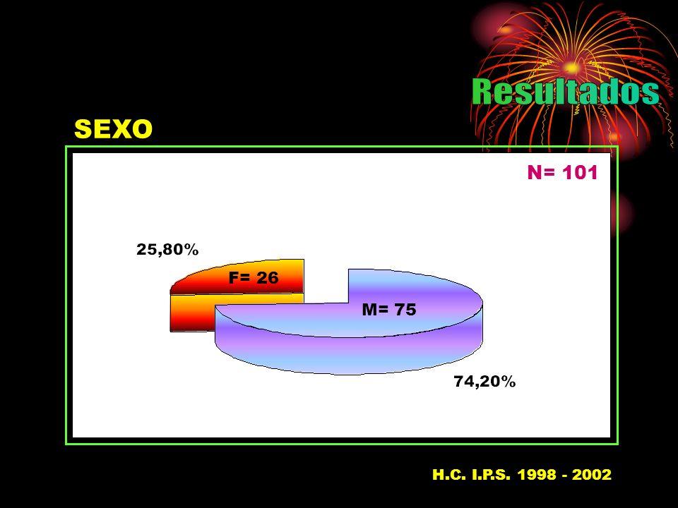 SEXO N= 101 M= 75 F= 26 H.C. I.P.S. 1998 - 200237