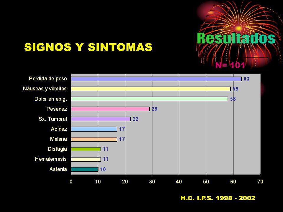 SIGNOS Y SINTOMAS N= 101 H.C. I.P.S. 1998 - 200237