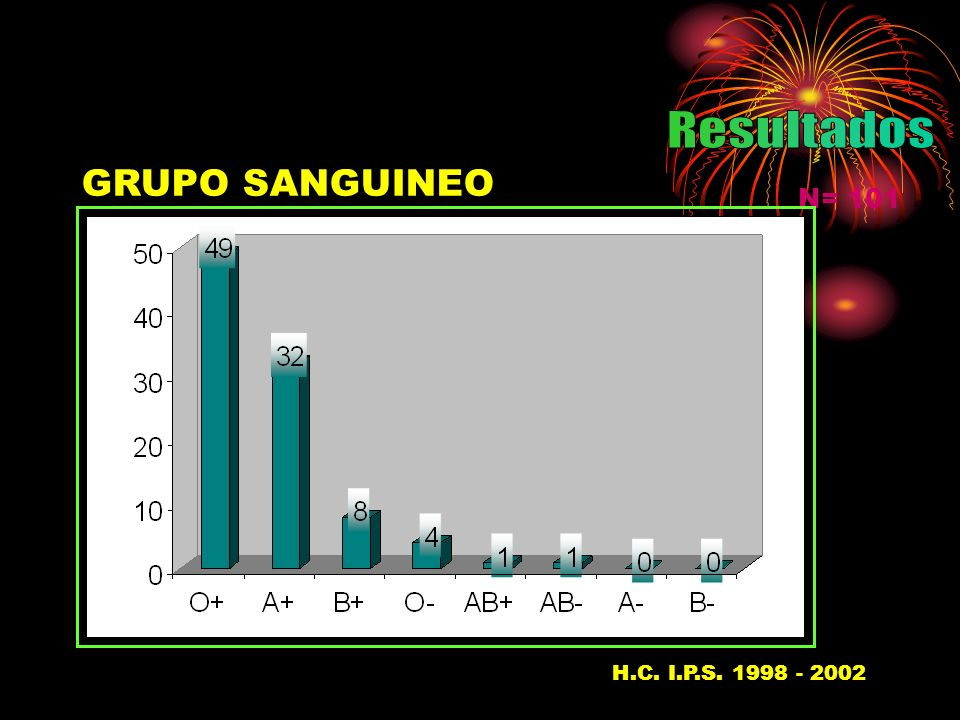 GRUPO SANGUINEO N= 101 H.C. I.P.S. 1998 - 200237