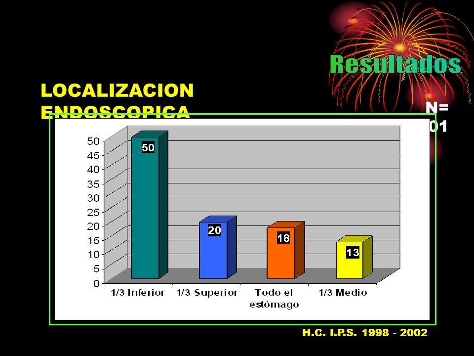 LOCALIZACION ENDOSCOPICA N= 101 H.C. I.P.S. 1998 - 200237
