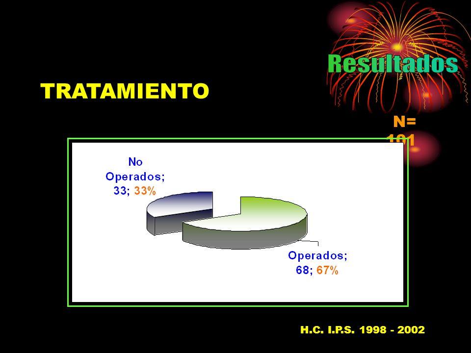 TRATAMIENTO N= 101 H.C. I.P.S. 1998 - 200237