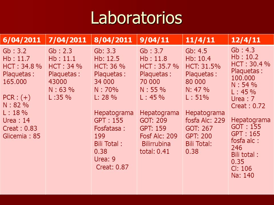 Laboratorios 6/04/20117/04/20118/04/20119/04/1111/4/1112/4/11 Gb : 3.2 Hb : 11.7 HCT : 34.8 % Plaquetas : 165.000 PCR : (+) N : 82 % L : 18 % Urea : 1