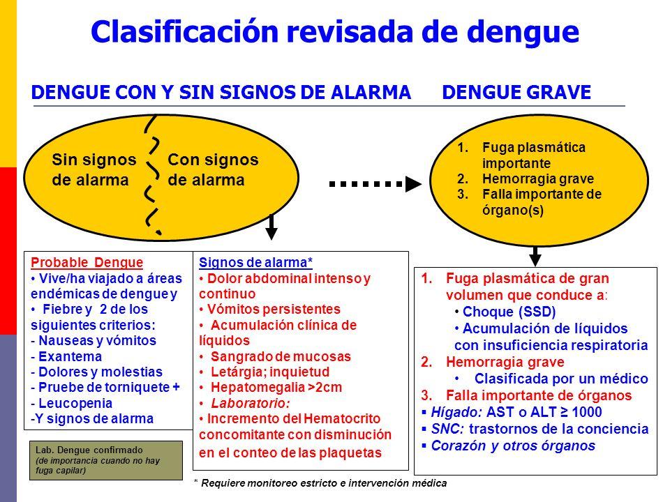 DENGUE GRAVE 1.Fuga plasmática importante 2.Hemorragia grave 3.Falla importante de órgano(s) Clasificación revisada de dengue Sin signos de alarma Con