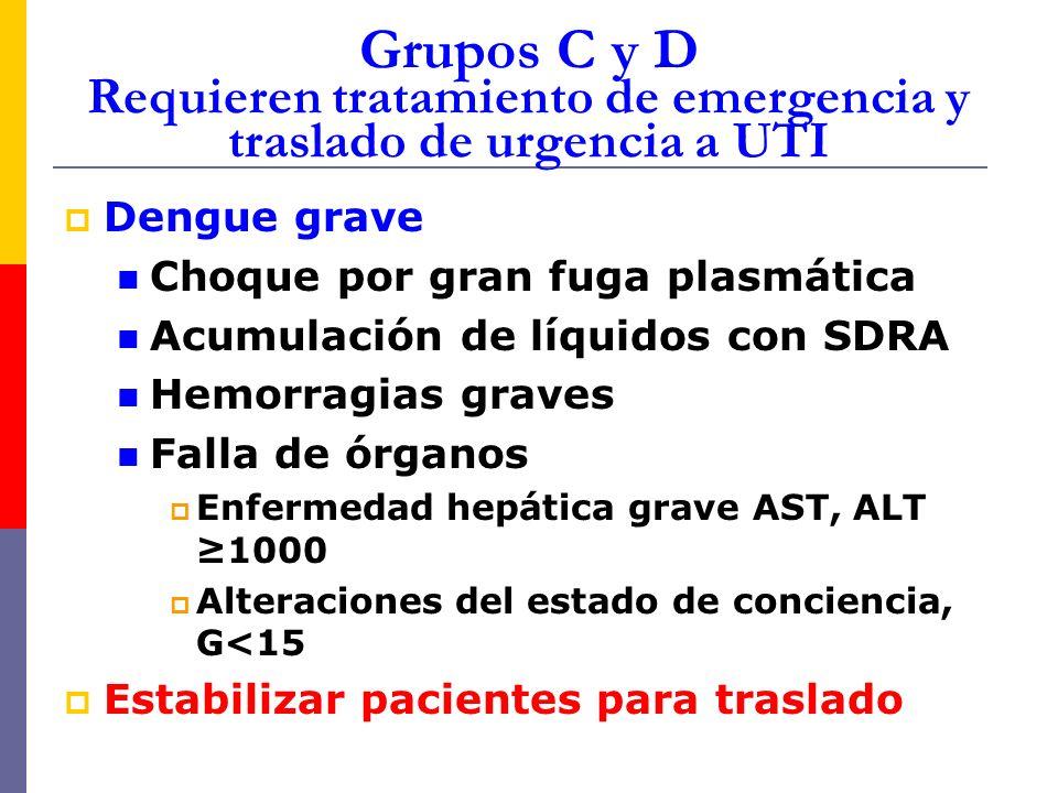 Grupos C y D Requieren tratamiento de emergencia y traslado de urgencia a UTI Dengue grave Choque por gran fuga plasmática Acumulación de líquidos con