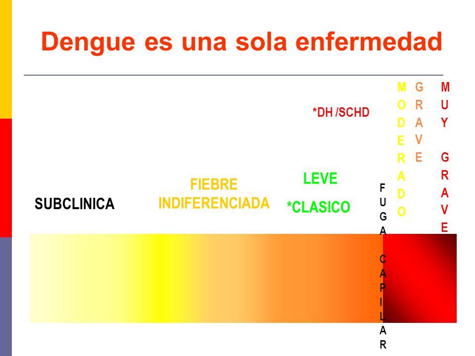 SUBCLINICA FIEBRE INDIFERENCIADA LEVE *CLASICO COMPLICADO *DH /SCHD Dengue es una sola enfermedad FUGA CAPILARFUGA CAPILAR