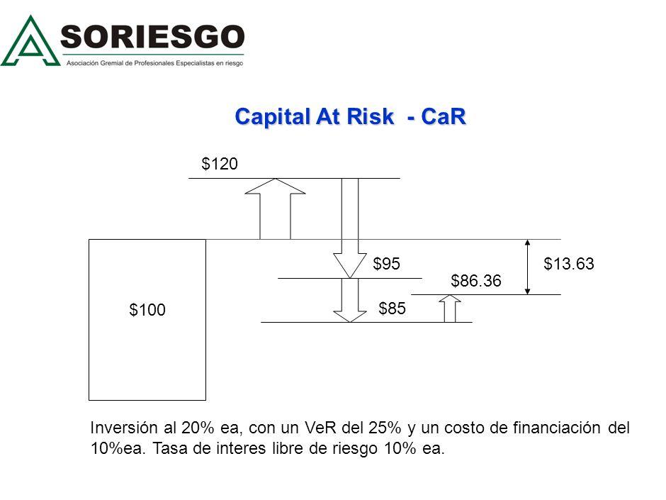 CAPITAL EN RIESGO, CER Es una medida de riesgo que indica el valor máximo probable de perdida asignada por variación adversa de las tasas de interés,