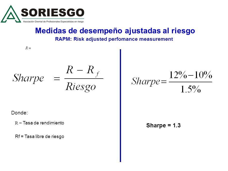 Medidas de desempeño ajustadas al riesgo RAPM: Risk adjusted perfomance measurement Rentabilidad Riesgo Negocio A Negocio B 10% 14% 7% 2% SHARPE RATIO