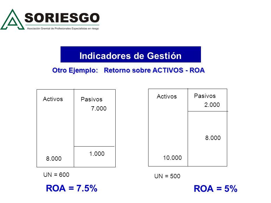 Indicadores de Gestión Otro Ejemplo: Retorno sobre ACTIVOS - ROA 2.000 Pasivos 10.000 Activos 8.000 UN = 500 ROA = 5% Activos Pasivos 8.000 7.000 1.000 UN = 600 ROA = 7.5%