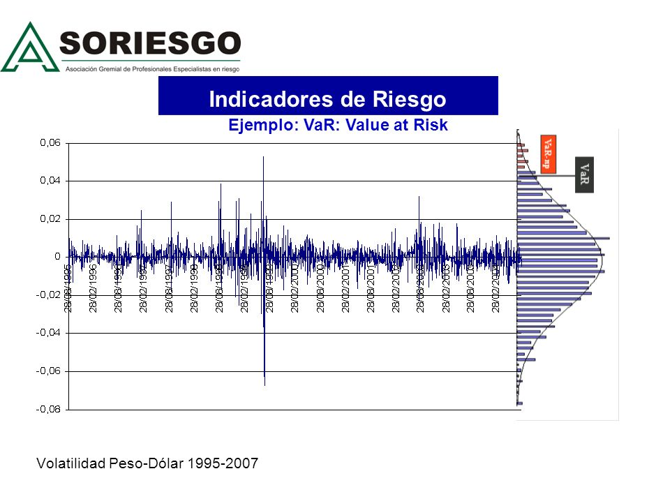Volatilidad Peso-Dólar 1995-2007 Indicadores de Riesgo Ejemplo: VaR: Value at Risk