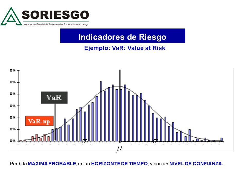 Indicadores de Riesgo Perdida MAXIMA PROBABLE, en un HORIZONTE DE TIEMPO, y con un NIVEL DE CONFIANZA.