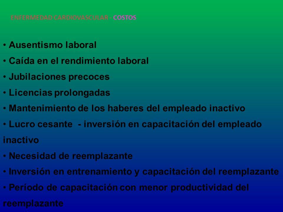 ENFERMEDAD CARDIOVASCULAR - COSTOS Ausentismo laboral Caída en el rendimiento laboral Jubilaciones precoces Licencias prolongadas Mantenimiento de los