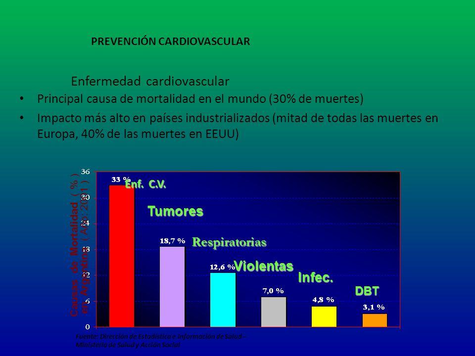 Enfermedad cardiovascular Principal causa de mortalidad en el mundo (30% de muertes) Impacto más alto en países industrializados (mitad de todas las m