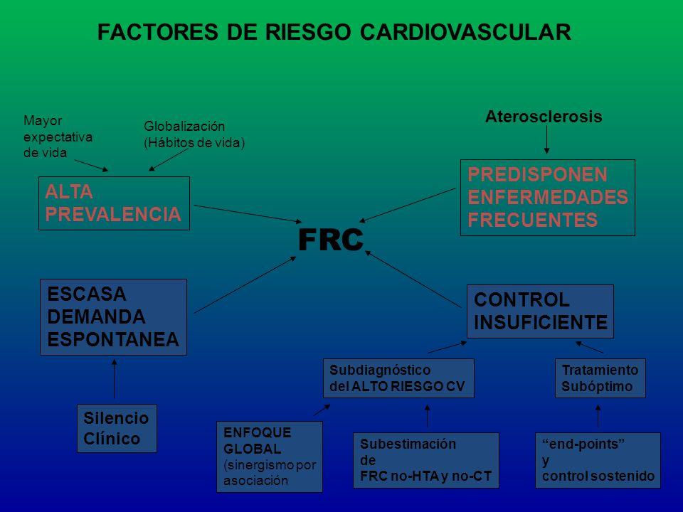 FACTORES DE RIESGO CARDIOVASCULAR FRC ALTA PREVALENCIA ESCASA DEMANDA ESPONTANEA PREDISPONEN ENFERMEDADES FRECUENTES CONTROL INSUFICIENTE Mayor expect