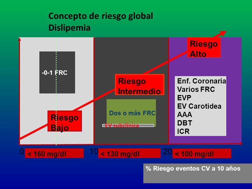 -0-1 FRC Dos o más FRC Enf. Coronaria Varios FRC EVP EV Carotidea AAA DBT ICR Riesgo Bajo Riesgo Alto % Riesgo eventos CV a 10 años 01020 Riesgo Inter