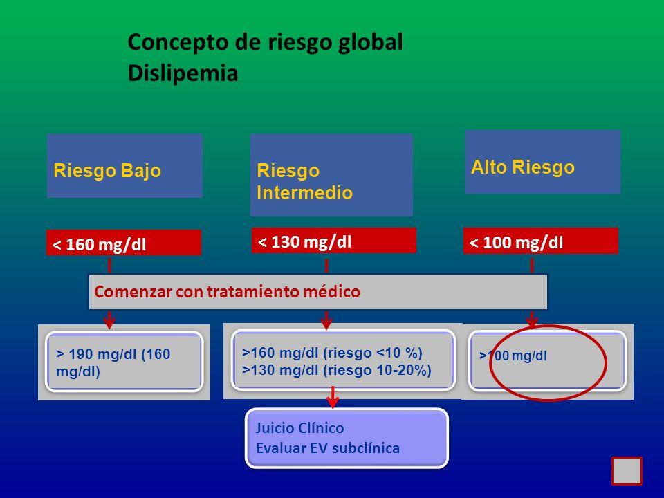 < 160 mg/dl < 130 mg/dl < 100 mg/dl Riesgo Bajo Riesgo Intermedio Alto Riesgo > 190 mg/dl (160 mg/dl) >160 mg/dl (riesgo <10 %) >130 mg/dl (riesgo 10-