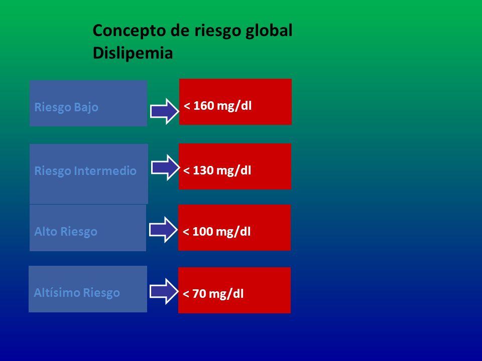 Riesgo Bajo Riesgo Intermedio Alto Riesgo < 160 mg/dl < 130 mg/dl < 100 mg/dl Concepto de riesgo global Dislipemia Altísimo Riesgo < 70 mg/dl