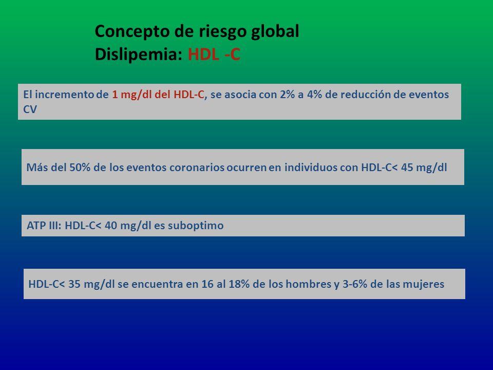 Concepto de riesgo global Dislipemia: HDL -C El incremento de 1 mg/dl del HDL-C, se asocia con 2% a 4% de reducción de eventos CV Más del 50% de los e