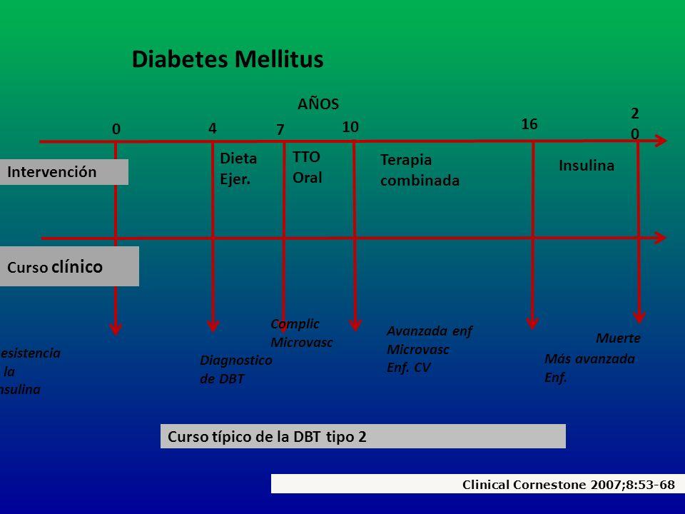 Muerte Resistencia a la Insulina Intervención Dieta Ejer. TTO Oral Terapia combinada Insulina Curso clínico Más avanzada Enf. Diagnostico de DBT Compl