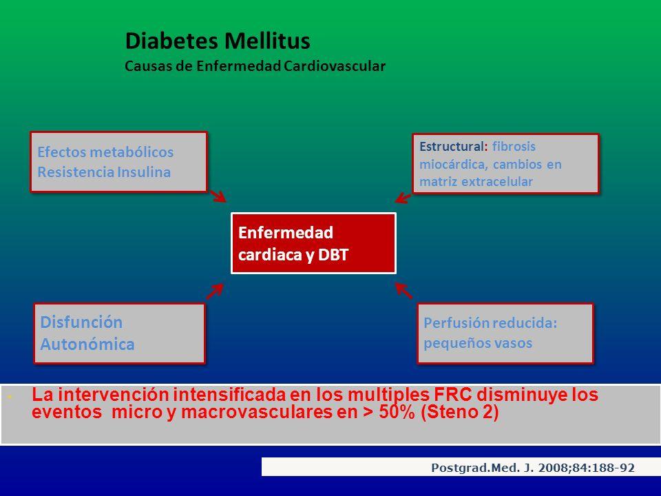 Enfermedad cardiaca y DBT Postgrad.Med. J. 2008;84:188-92 Efectos metabólicos Resistencia Insulina Efectos metabólicos Resistencia Insulina Estructura