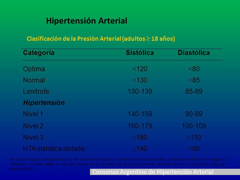 Clasificación de la Presión Arterial (adultos 18 años) CategoríaSistólicaDiastólica Optima<120<80 Normal<130<85 Limítrofe130-13985-89 Hipertensión Niv