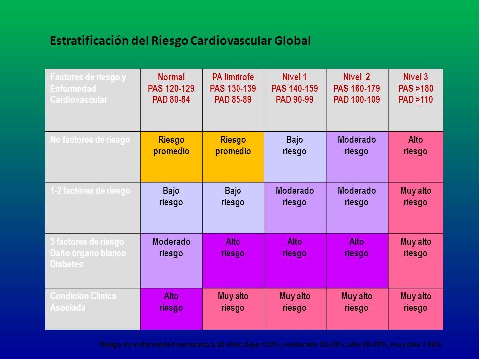 Factores de riesgo y Enfermedad Cardiovascular Normal PAS 120-129 PAD 80-84 PA limítrofe PAS 130-139 PAD 85-89 Nivel 1 PAS 140-159 PAD 90-99 Nivel 2 P