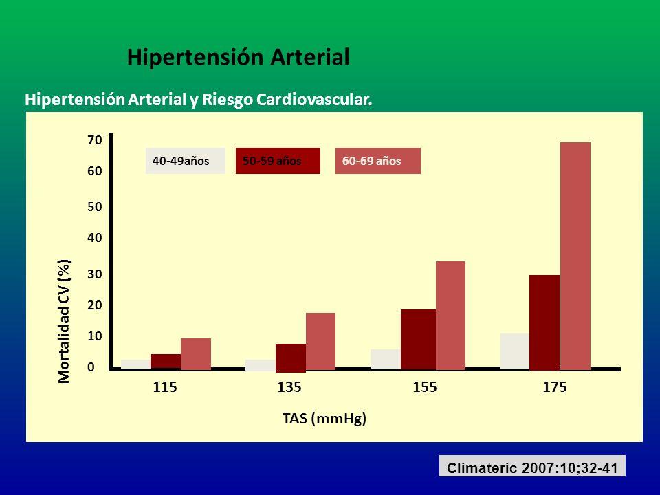 Hipertensión Arterial y Riesgo Cardiovascular. Mortalidad CV (%) TAS (mmHg) 115135155 70 40 0 20 10 30 50 60 175 40-49años50-59 años60-69 años Climate