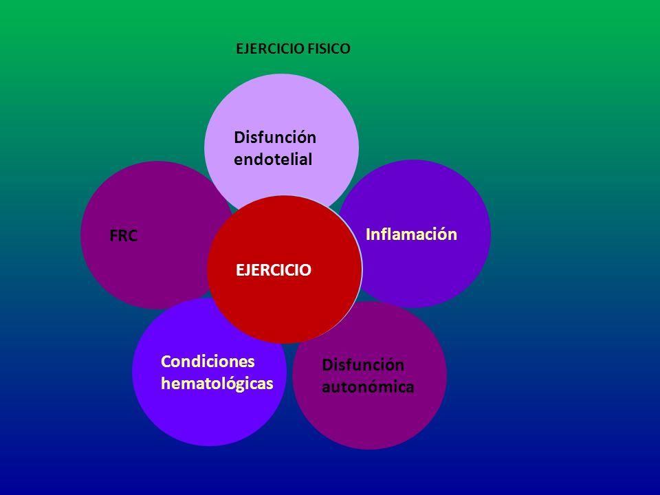 FRC Condiciones hematológicas Inflamación Disfunción autonómica Disfunción endotelial Enfermedad cardiovascular EJERCICIO EJERCICIO FISICO