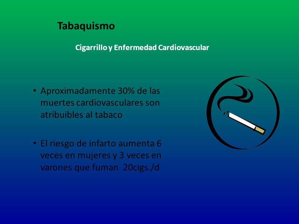 Cigarrillo y Enfermedad Cardiovascular Aproximadamente 30% de las muertes cardiovasculares son atribuibles al tabaco El riesgo de infarto aumenta 6 ve