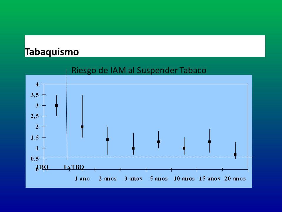 Riesgo de IAM al Suspender Tabaco TBQExTBQ Tabaquismo