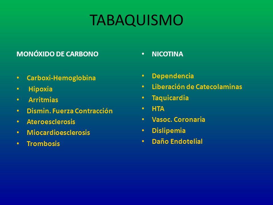 TABAQUISMO MONÓXIDO DE CARBONO Carboxi-Hemoglobina Hipoxia Arritmias Dismin. Fuerza Contracción Ateroesclerosis Miocardioesclerosis Trombosis NICOTINA