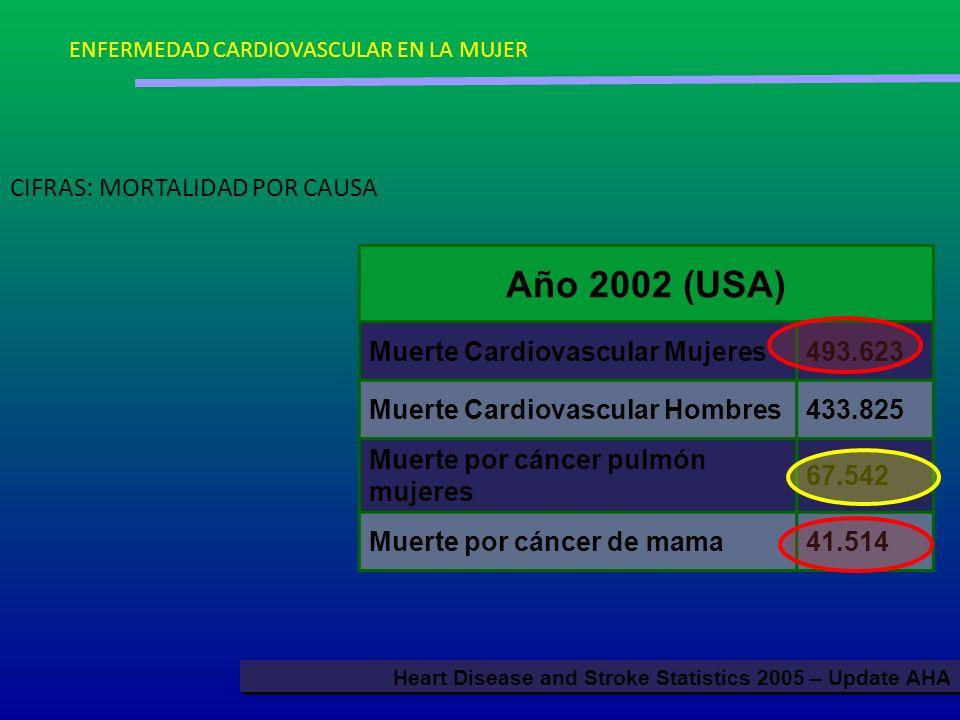 CIFRAS: MORTALIDAD POR CAUSA Año 2002 (USA) Muerte Cardiovascular Mujeres493.623 Muerte Cardiovascular Hombres433.825 Muerte por cáncer pulmón mujeres