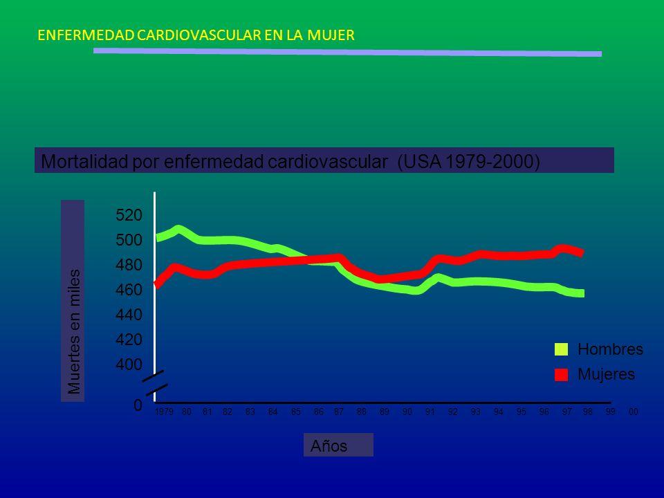 Mortalidad por enfermedad cardiovascular (USA 1979-2000) Muertes en miles 520 500 480 460 440 420 400 0 Años Hombres Mujeres 1979 80 81 82 83 84 85 86