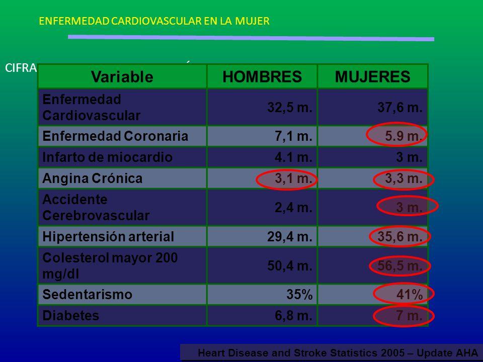 CIFRAS CARDIOVASCULARES SEGÚN SEXO VariableHOMBRESMUJERES Enfermedad Cardiovascular 32,5 m.37,6 m. Enfermedad Coronaria7,1 m.5.9 m. Infarto de miocard